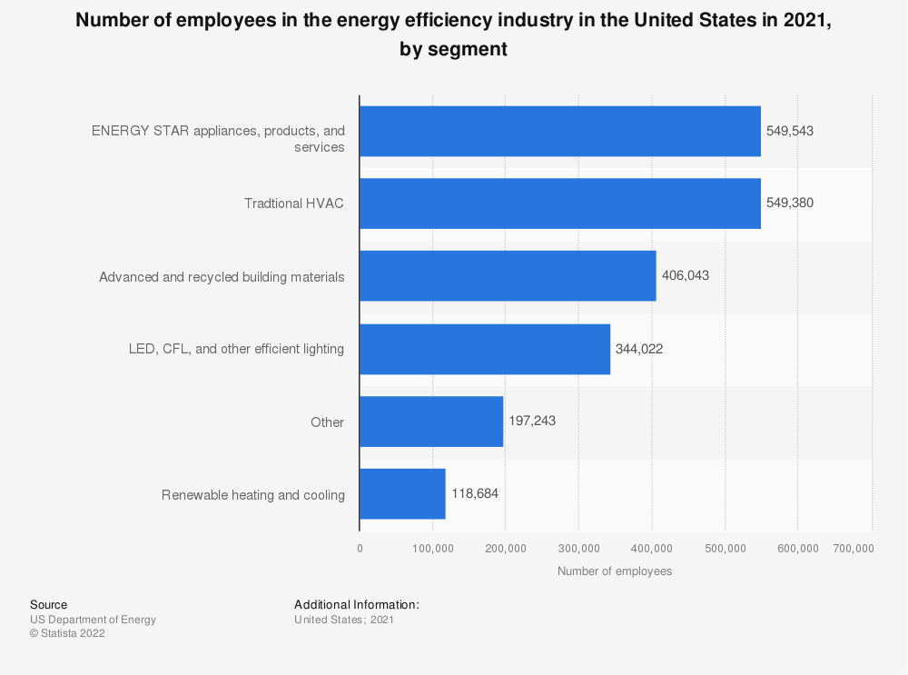 Statistic: Number of paid employees in energy efficiency in the U.S. as of Q2 2019, by technology | Statista