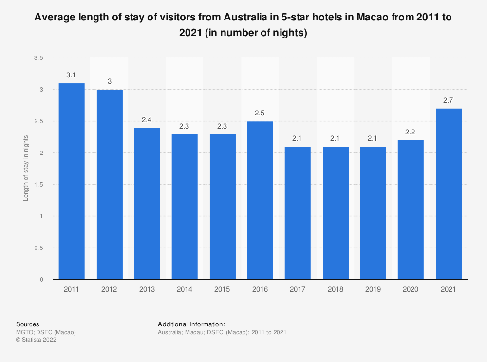 Statistic: Average length of stay of visitors from Australia in 5-star hotels in Macao from 2008 to 2017 (in number of nights) | Statista