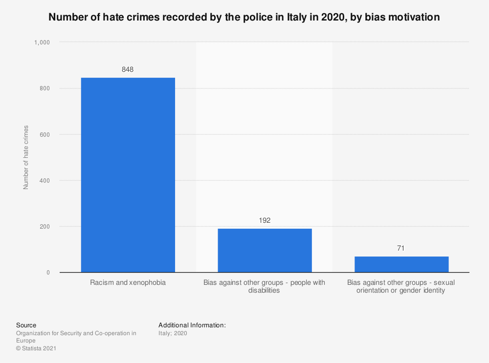 Statistic: Number of hate crimes recorded by the police in Italy in 2017, by bias motivation | Statista