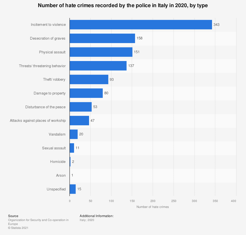 Statistic: Number of hate crimes recorded by the police in Italy in 2017, by type  | Statista