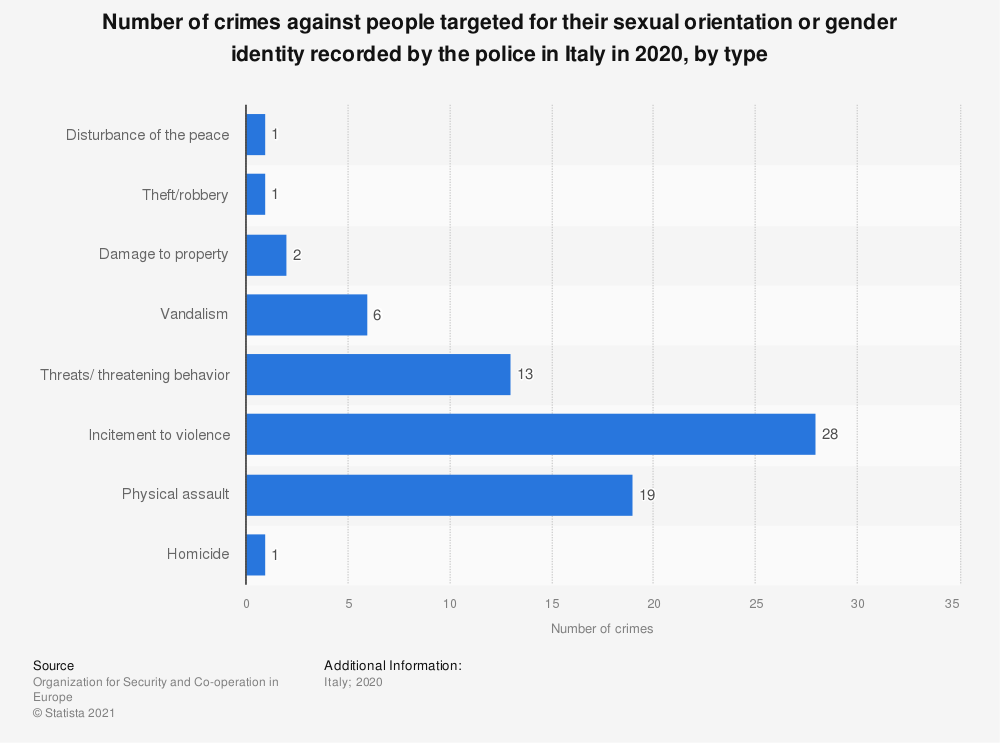 Statistic: Number of crimes based on bias against groups of people based on their sexual orientation or gender identity recorded by the police in Italy in 2017, by type | Statista