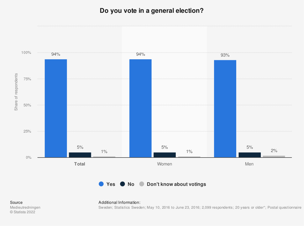 Statistic: Do you vote in a general election? | Statista