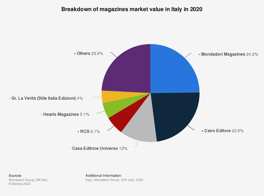 Statistic: Breakdown of magazines market value in Italy between January and May 2019 | Statista