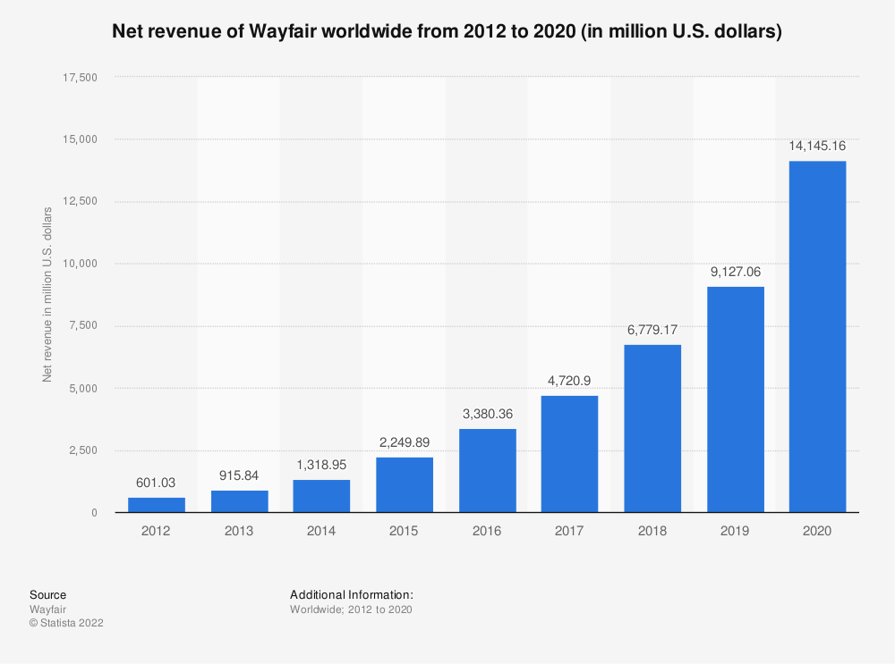 Statistic: Annual revenue of Wayfair from 2012 to 2019 (in million U.S. dollars) | Statista