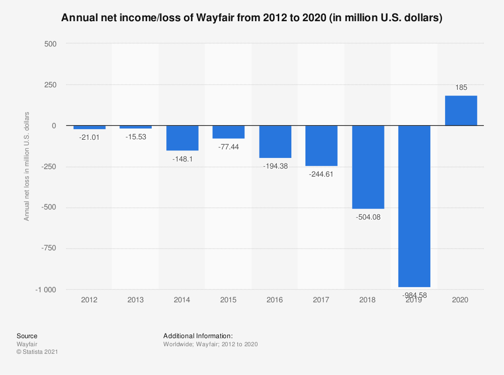 Statistic: Annual net loss of Wayfair from 2012 to 2019 (in million U.S. dollars) | Statista