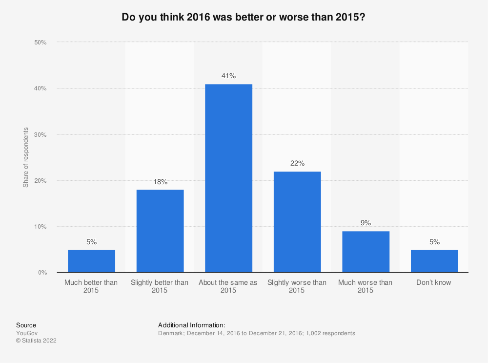 Statistic: Do you think 2016 was better or worse than 2015?   Statista