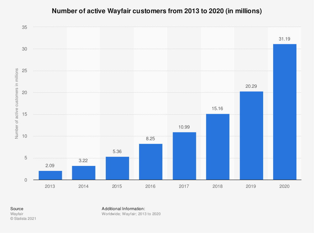 Statistic: Number of active Wayfair customers from 2013 to 2019 (in millions) | Statista