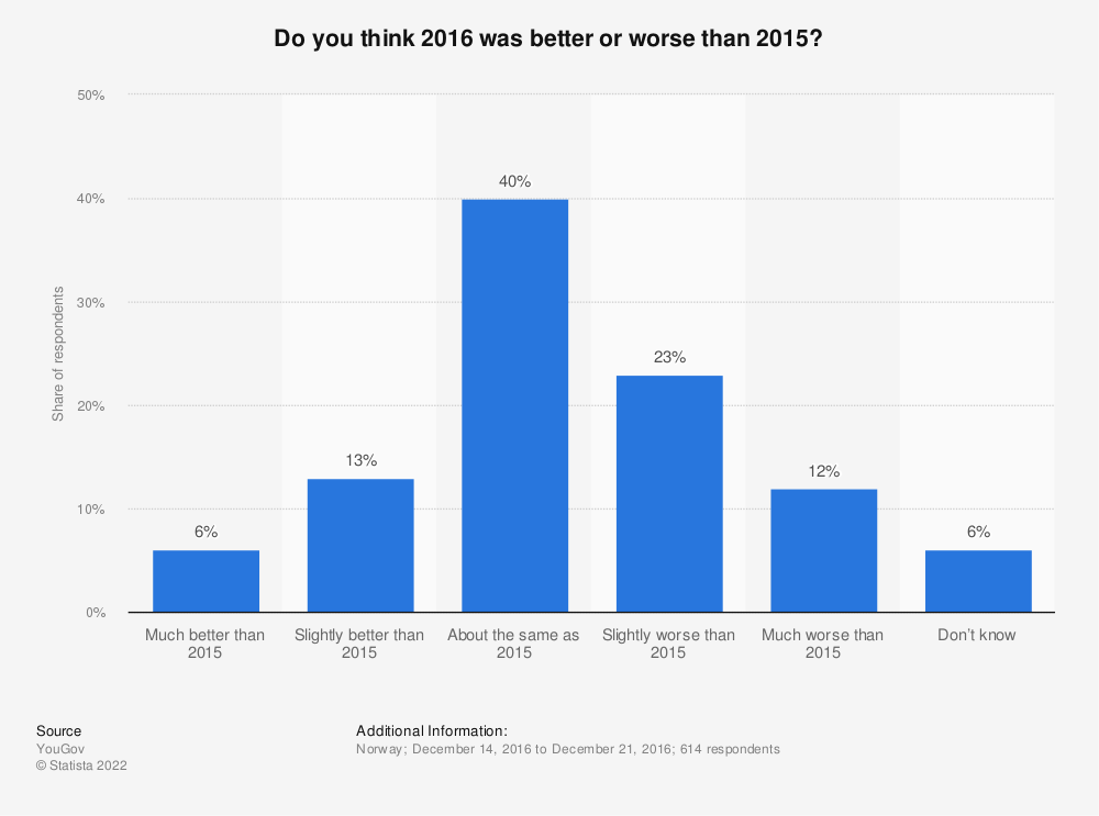 Statistic: Do you think 2016 was better or worse than 2015? | Statista