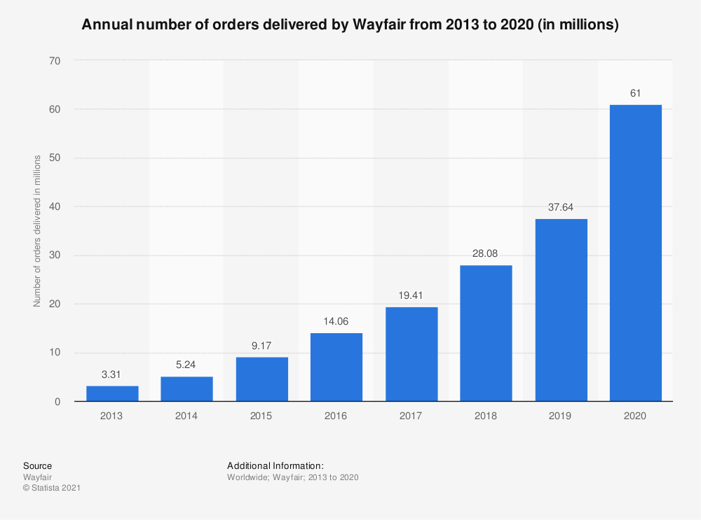 Statistic: Annual number of orders delivered by Wayfair from 2013 to 2018 (in millions) | Statista