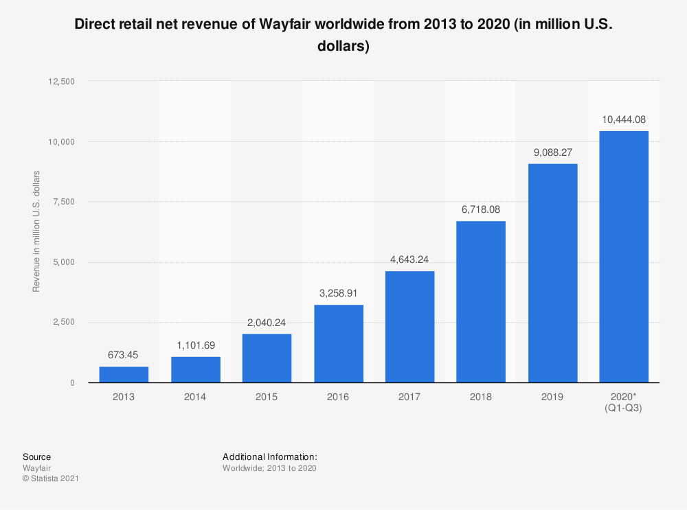 Statistic: Annual revenue of Wayfair from 2013 to 2018, by segment (in million U.S. dollars) | Statista