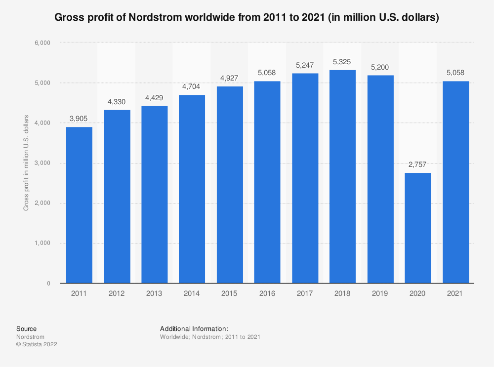 Statistic: Gross profit of Nordstrom worldwide from 2011 to 2020 (in million U.S. dollars) | Statista
