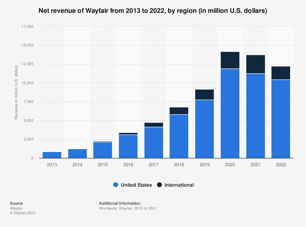 Statistic: Annual revenue of Wayfair from 2013 to 2018, by region (in million U.S. dollars) | Statista