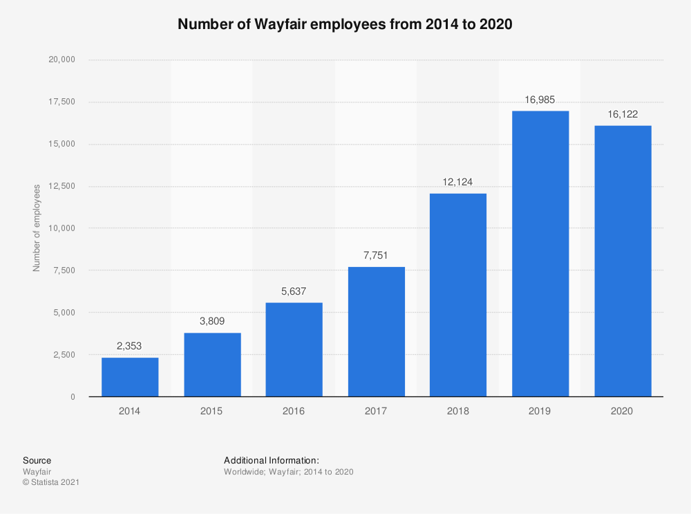 Statistic: Number of Wayfair employees from 2014 to 2018 | Statista
