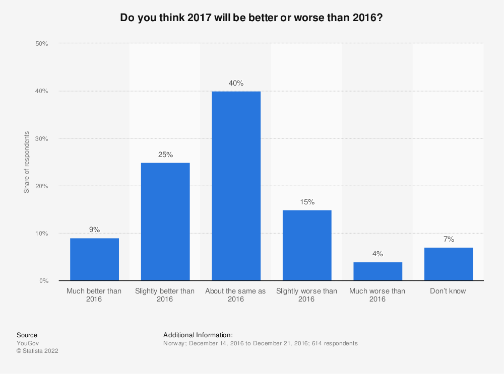 Statistic: Do you think 2017 will be better or worse than 2016?  | Statista