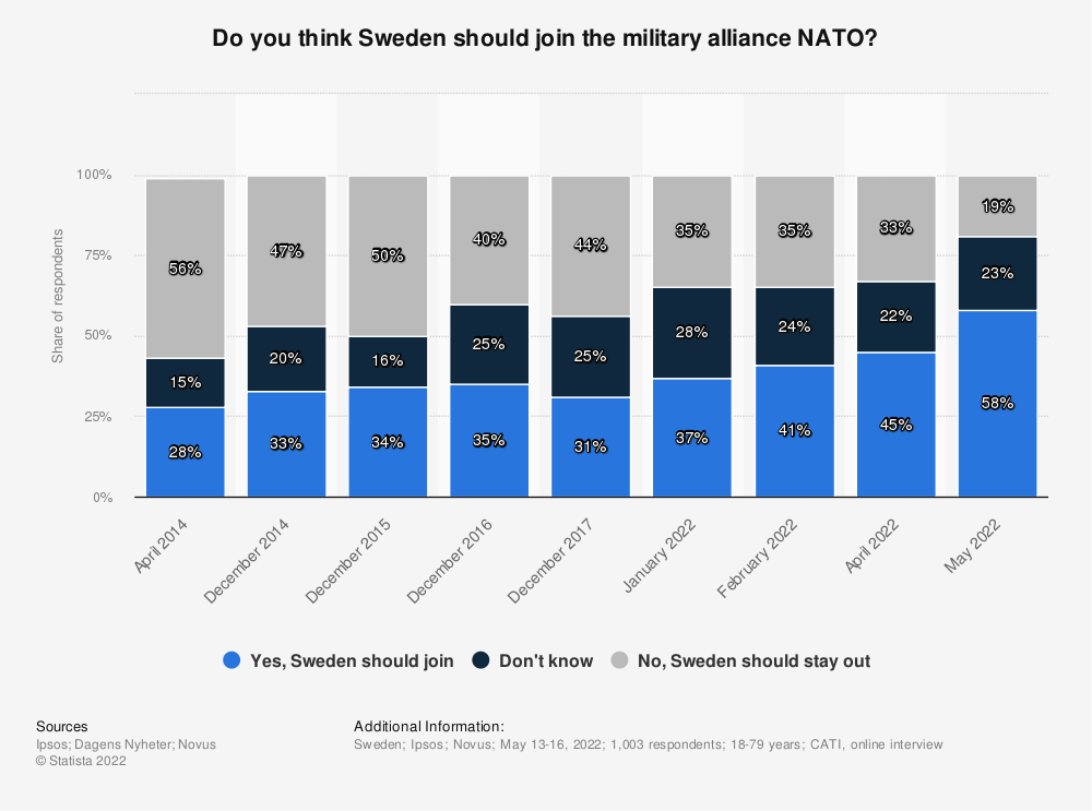 Statistic: Do you think Sweden should join NATO or stay out? | Statista