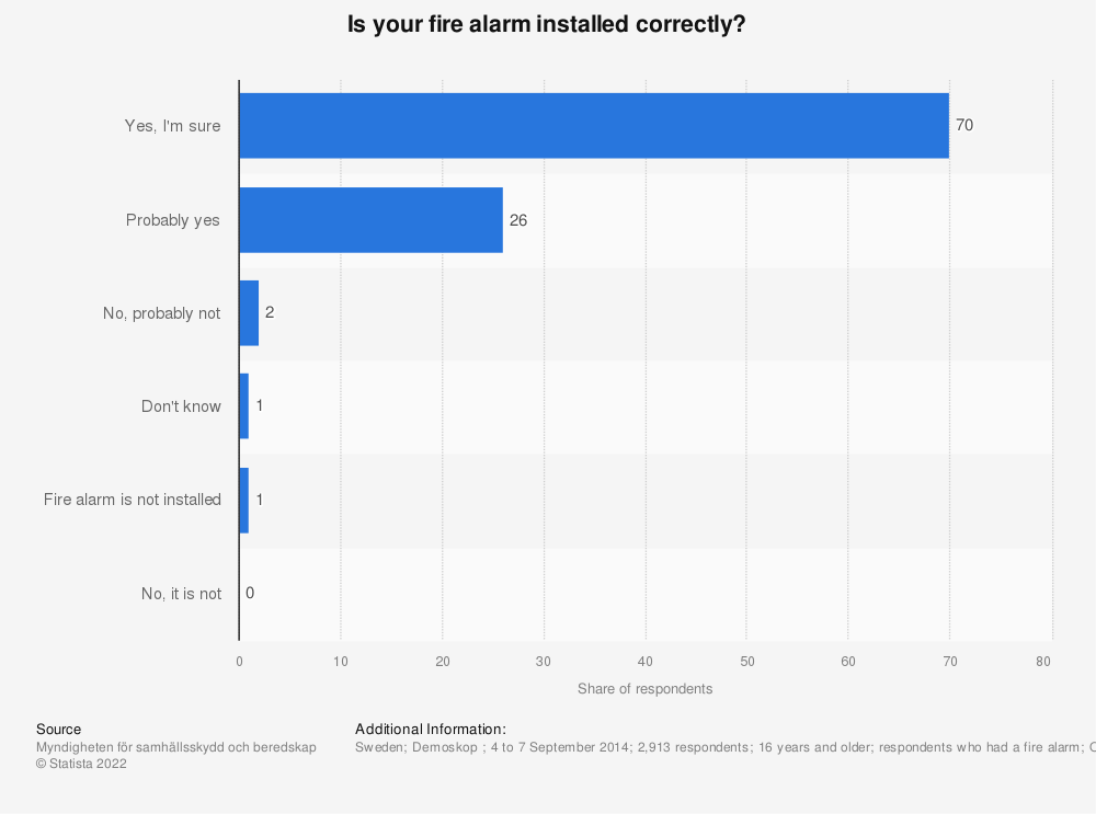 Statistic: Is your fire alarm installed correctly? | Statista