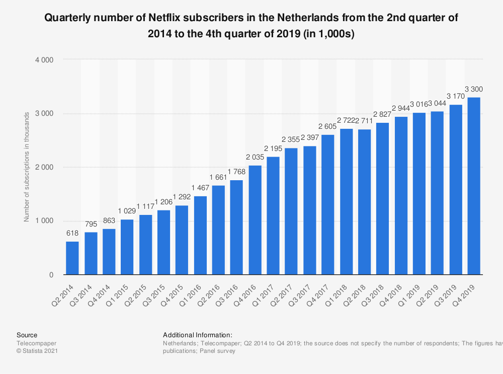 Statistic: Quarterly number of Netflix subscribers in the Netherlands from the 2nd quarter of 2014 to the 4th quarter of 2019 (in 1,000s) | Statista