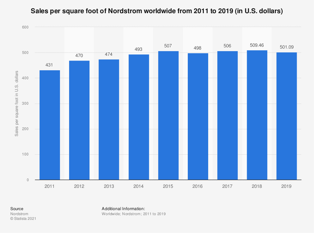 Statistic: Sales per square foot of Nordstrom worldwide from 2011 to 2019 (in U.S. dollars) | Statista