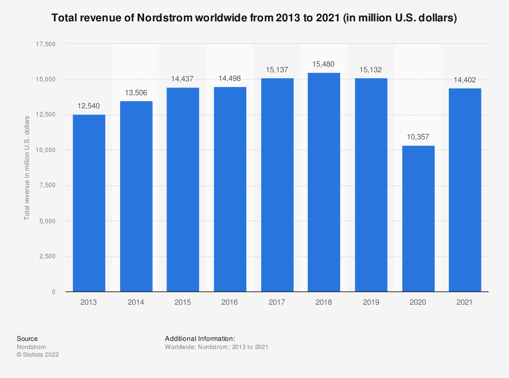 Statistic: Total revenue of Nordstrom worldwide from 2013 to 2019 (in million U.S. dollars) | Statista