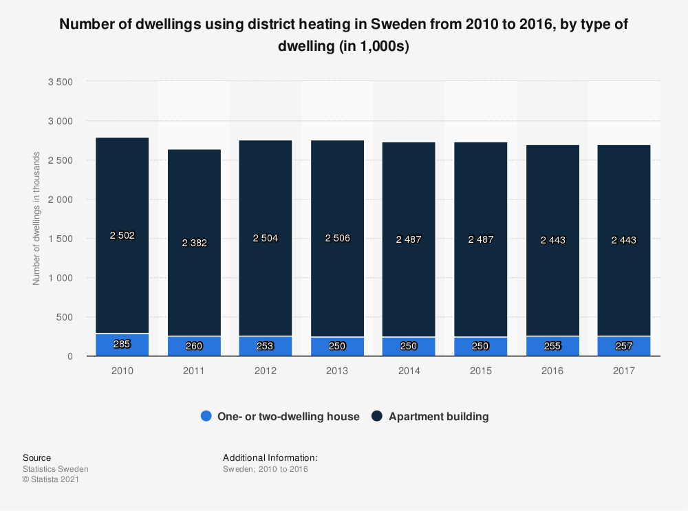 Statistic: Number of dwellings using district heating in Sweden from 2010 to 2016, by type of dwelling (in 1,000s) | Statista