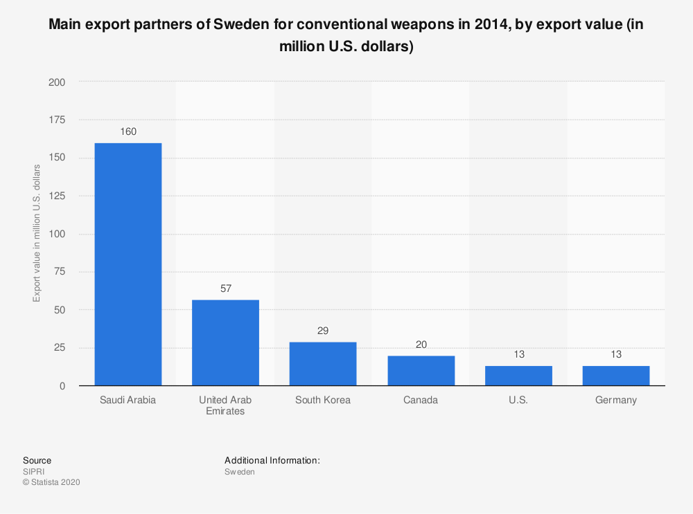 Statistic: Main export partners of Sweden for conventional weapons in 2014, by export value (in million U.S. dollars) | Statista