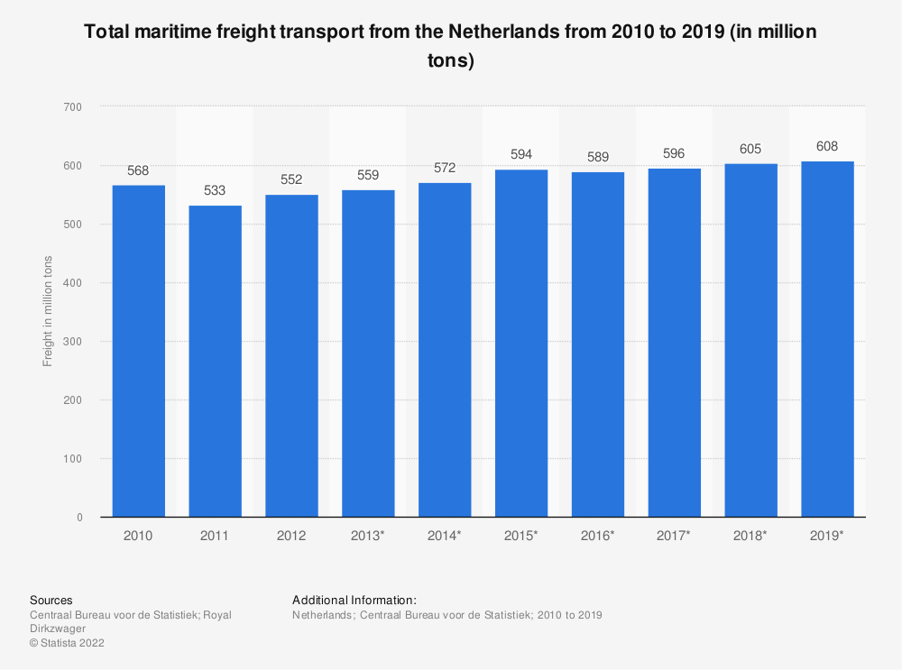 Statistic: Total maritime freight transport from the Netherlands from 2010 to 2018 (in million tons) | Statista