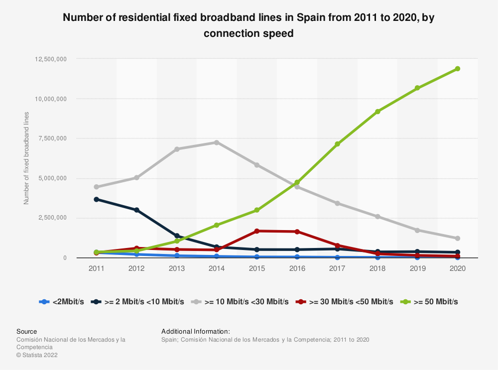 Statistic: Number of residential fixed broadband lines in Spain from 2011 to 2019, by connection speed | Statista