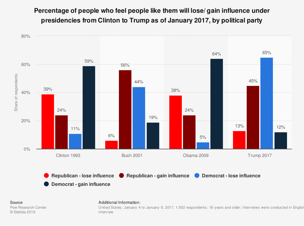 Statistic: Percentage of people who feel people like them will lose/ gain influence under presidencies from Clinton to Trump  as of January 2017, by political party | Statista
