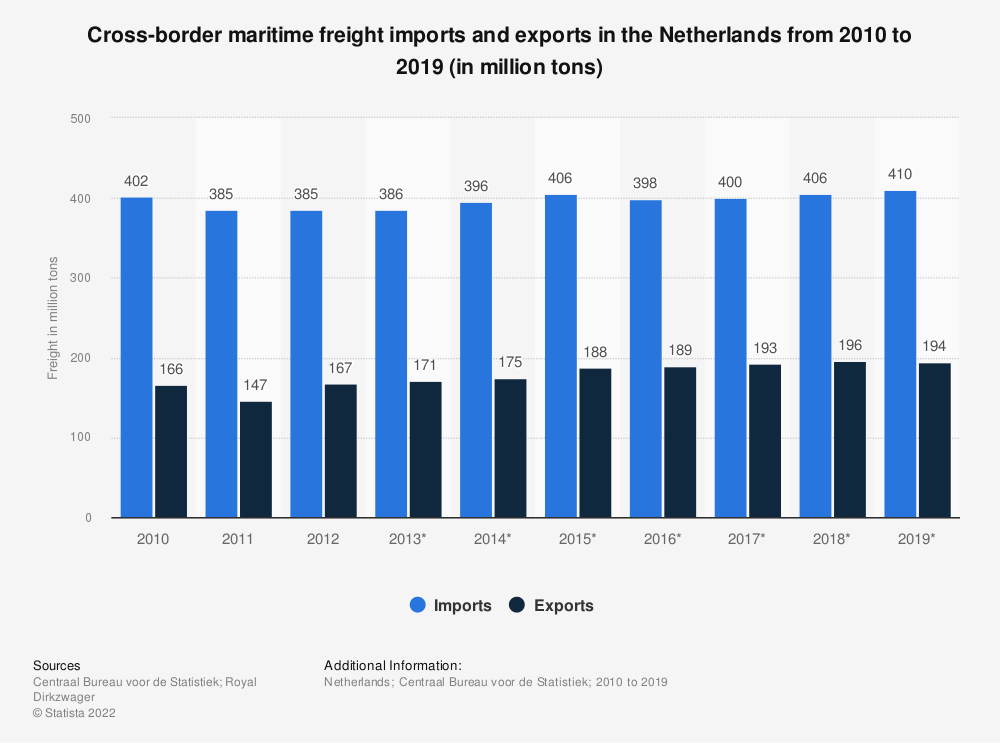 Statistic: Cross-border maritime freight imports and exports in the Netherlands from 2010 to 2017 (in million tons) | Statista