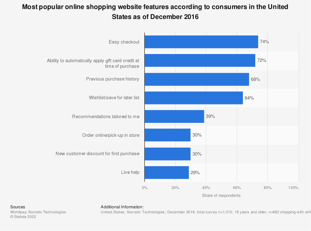 Statistic: Most popular online shopping website features according to consumers in the United States as of December 2016 | Statista