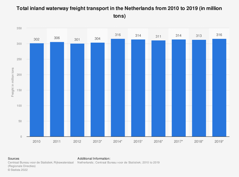 Statistic: Total inland waterway freight transport in the Netherlands from 2010 to 2019 (in million tons) | Statista