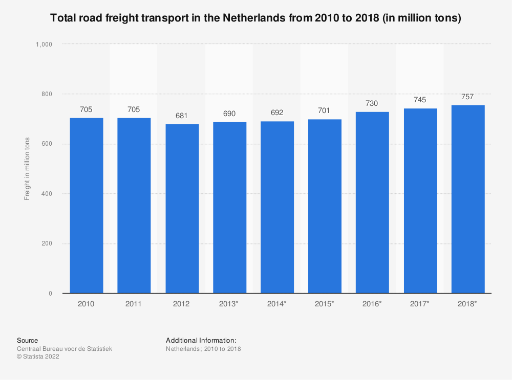 Statistic: Total road freight transport in the Netherlands from 2010 to 2018 (in million tons) | Statista