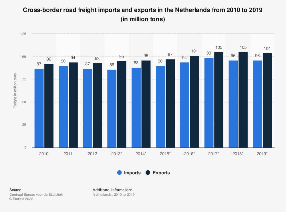 Statistic: Cross-border road freight imports and exports in the Netherlands from 2010 to 2019 (in million tons) | Statista