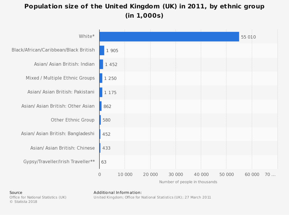 Statistic: Population size of the United Kingdom (UK) in 2011, by ethnic group (in 1,000s) | Statista