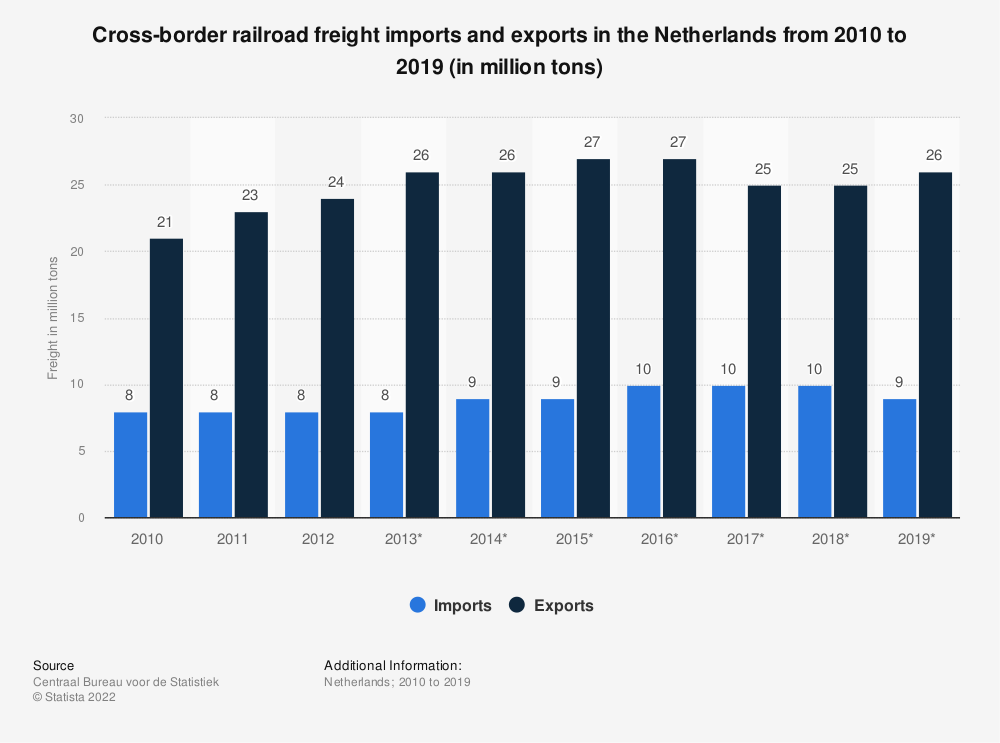 Statistic: Cross-border railroad freight imports and exports in the Netherlands from 2010 to 2018 (in million tons) | Statista