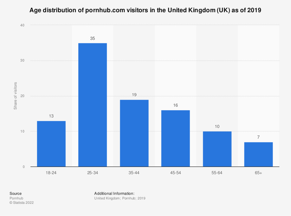 Statistic: Age distribution of pornhub.com visitors in the United Kingdom (UK) as of 2019 | Statista