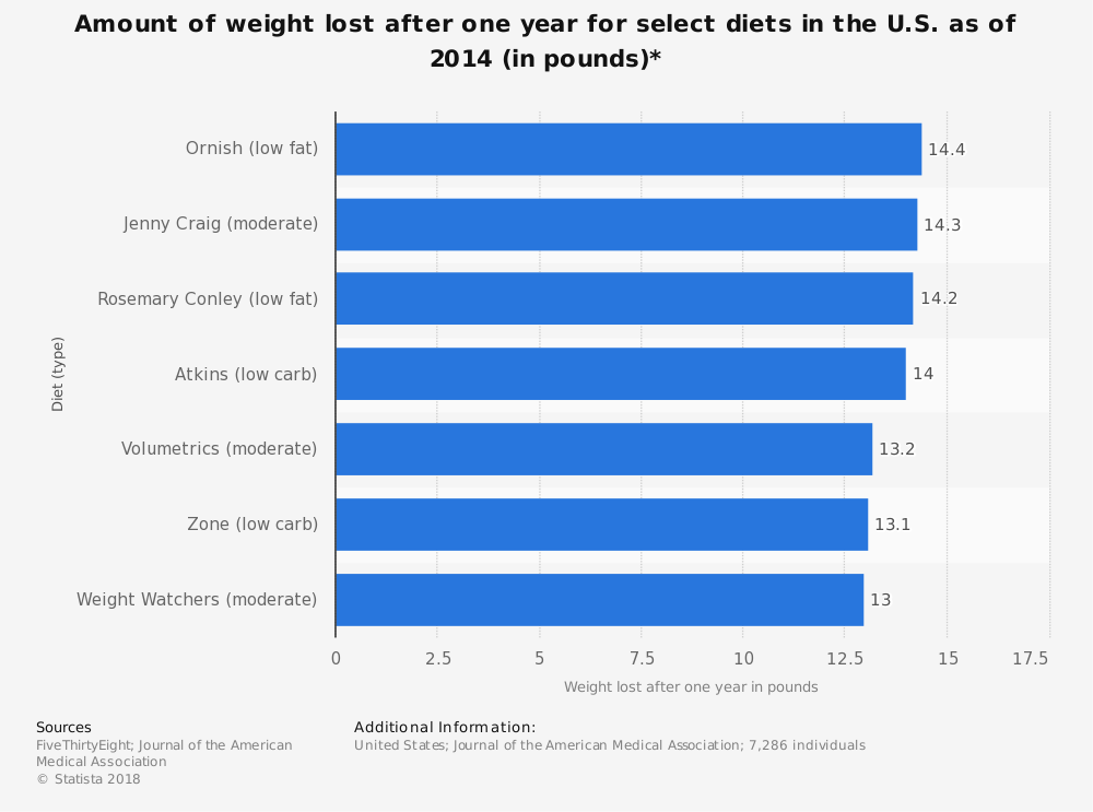 Statistic: Amount of weight lost after one year for select diets in the U.S. as of 2014 (in pounds)* | Statista