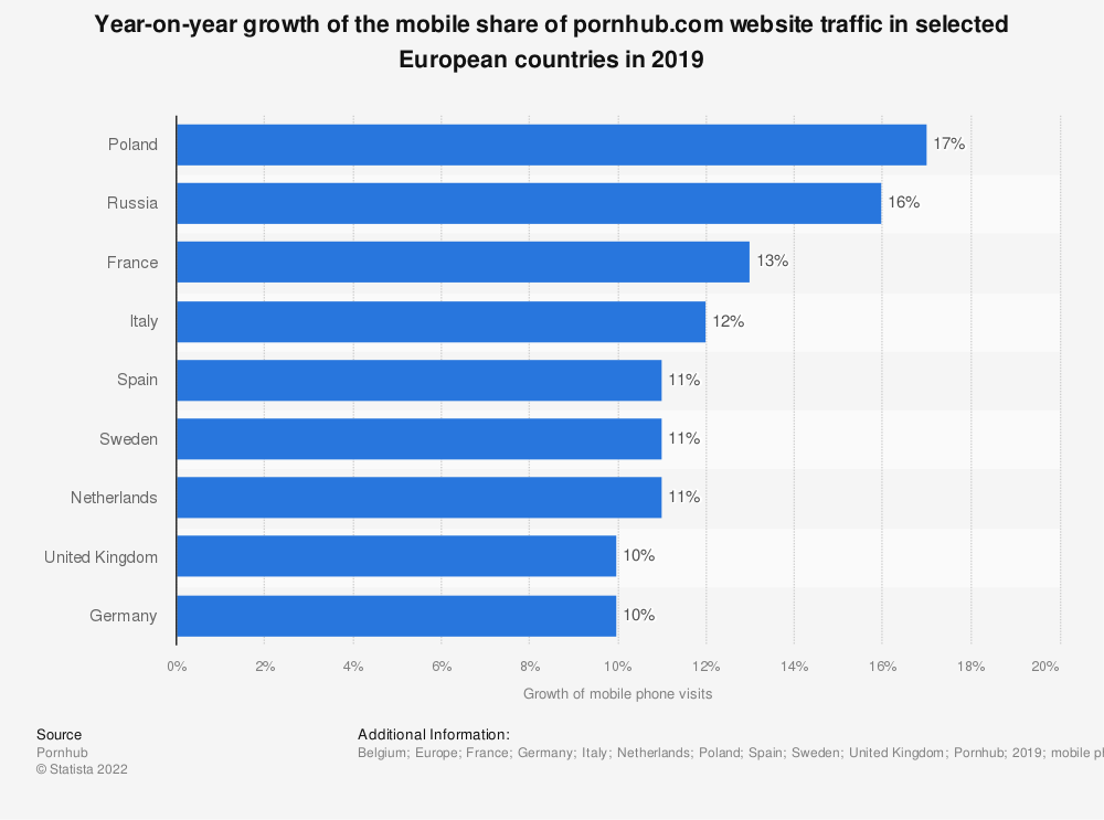 Statistic: Year-on-year growth of the mobile share of pornhub.com website traffic in selected European countries in 2017 | Statista