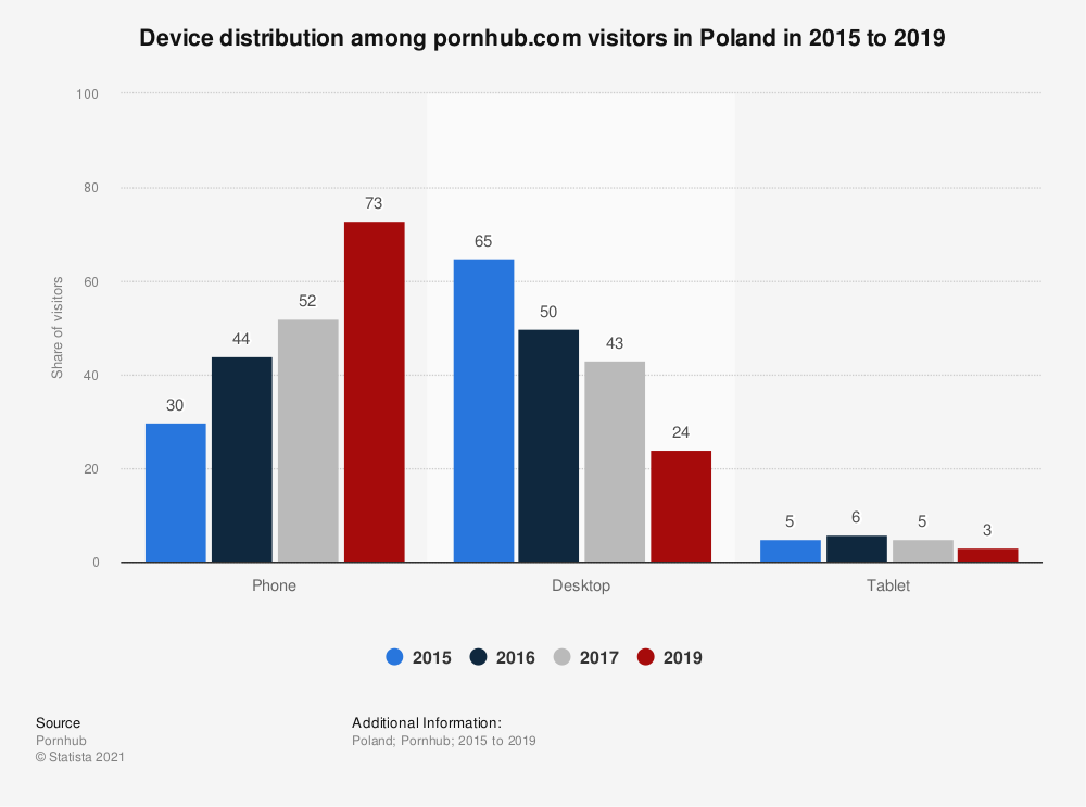Statistic: Device distribution among pornhub.com visitors in Poland in 2015 to 2019 | Statista