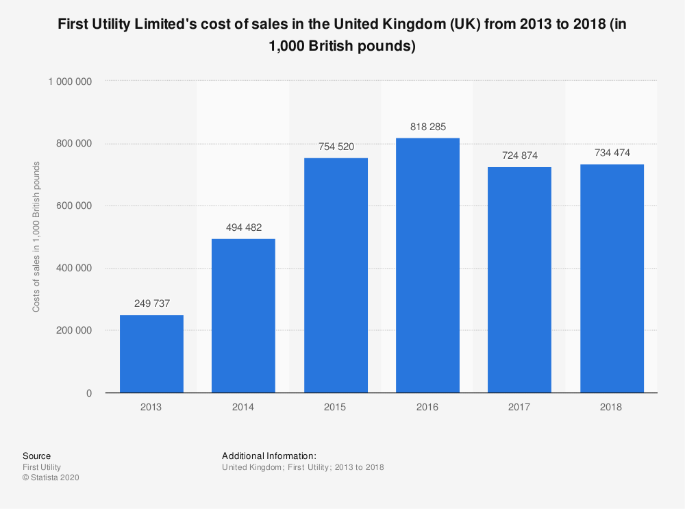 Statistic: First Utility Limited's cost of sales in the United Kingdom (UK) from 2013 to 2018 (in 1,000 British pounds) | Statista