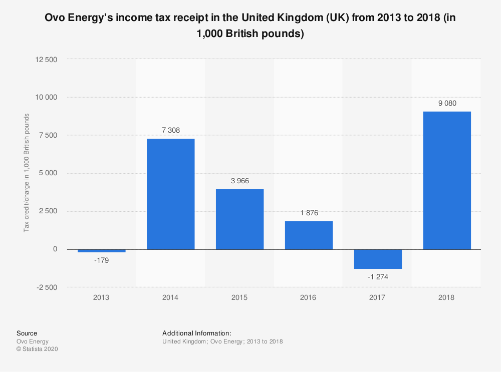 Statistic: Ovo Energy's income tax receipt in the United Kingdom (UK) from 2013 to 2018 (in 1,000 British pounds)   Statista