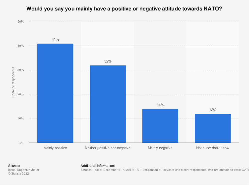 Statistic: Would you say you mainly have a positive or negative attitude towards NATO? | Statista