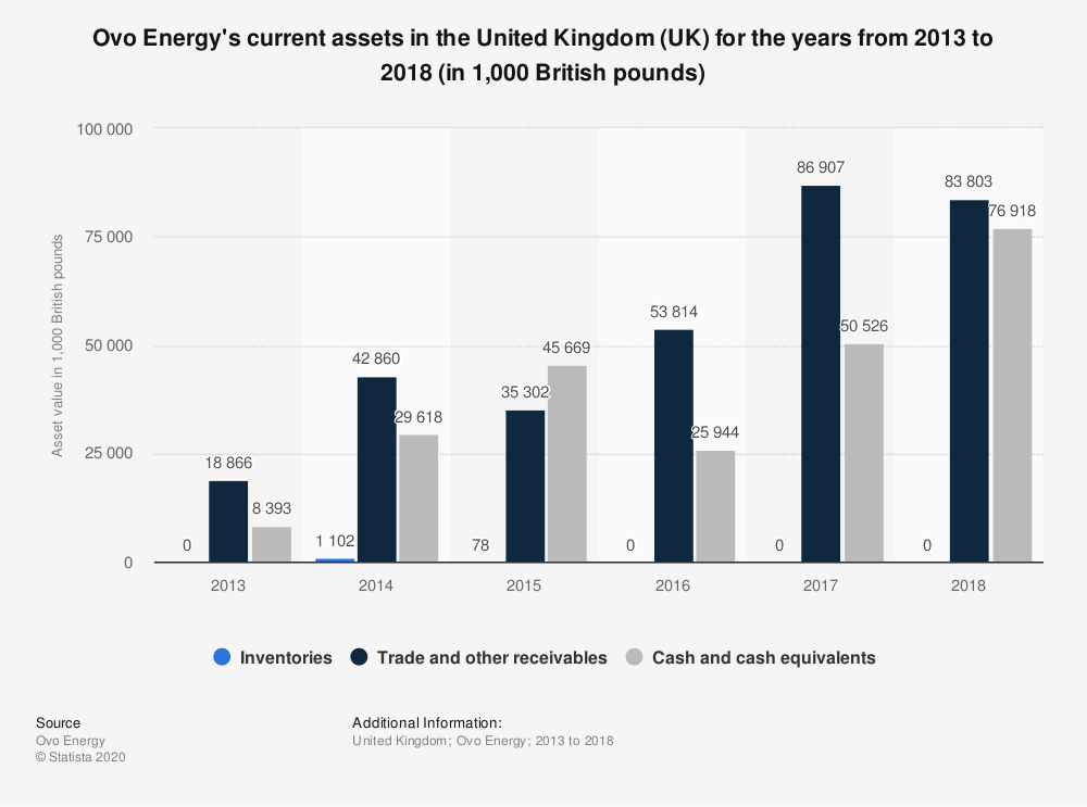 Statistic: Ovo Energy's current assets in the United Kingdom (UK) for the years from 2013 to 2018 (in 1,000 British pounds) | Statista