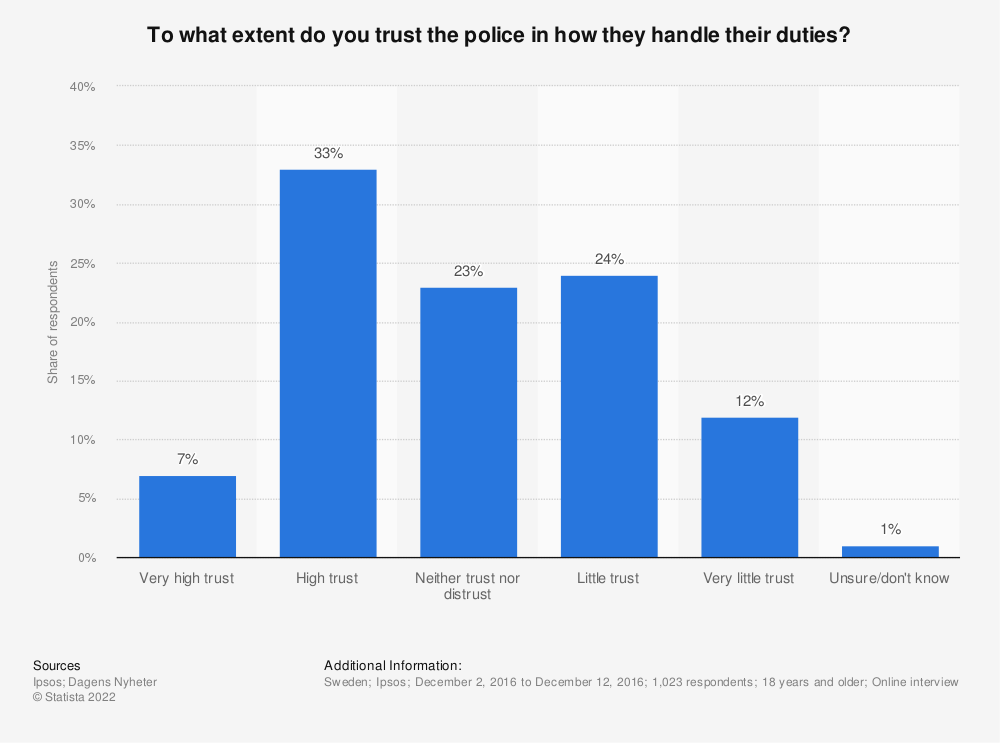 Statistic: To what extent do you trust the police in how they handle their duties? | Statista