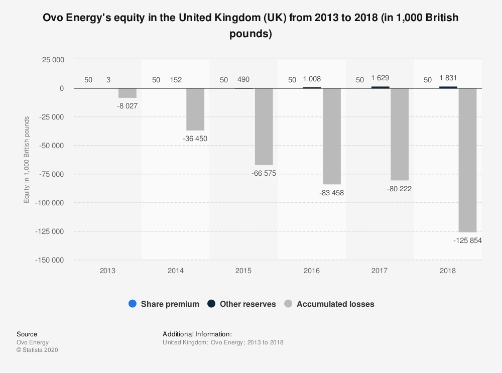 Statistic: Ovo Energy's equity in the United Kingdom (UK) from 2013 to 2018 (in 1,000 British pounds) | Statista