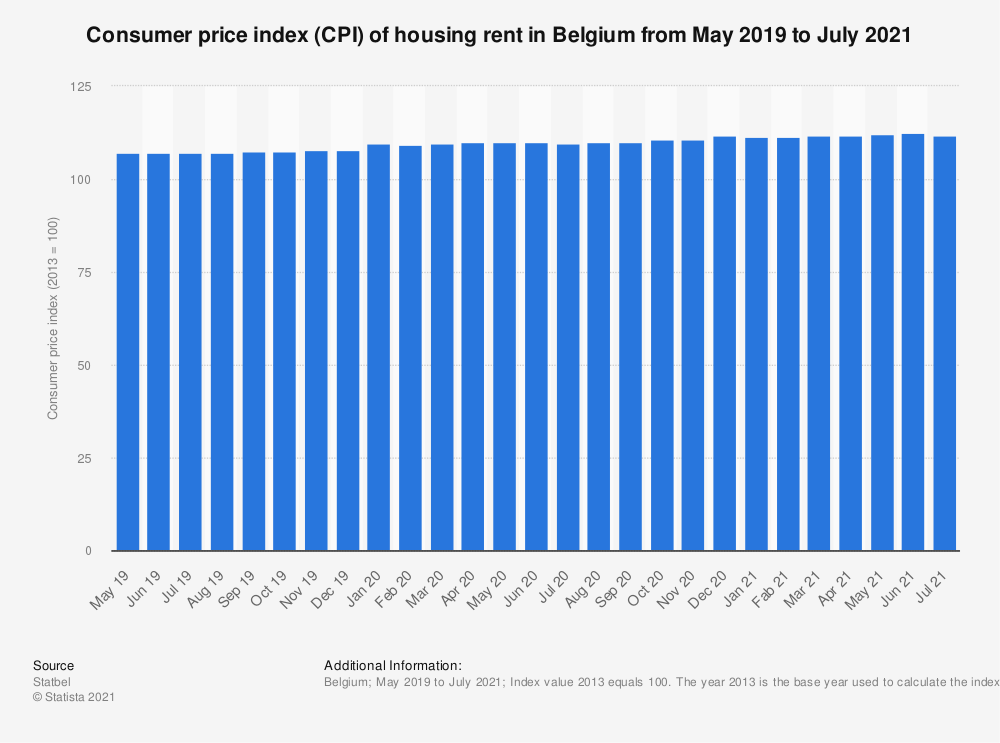 Statistic: Consumer price index (CPI) of housing rent in Belgium from October 2018 to October 2019 | Statista