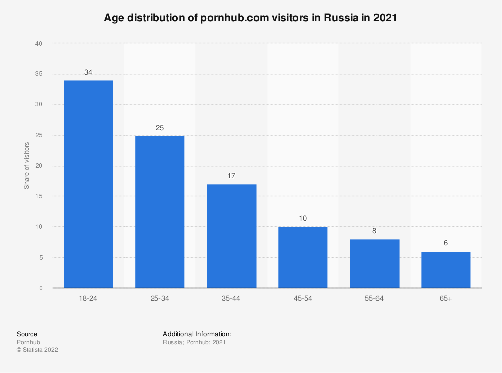 Statistic: Age distribution of pornhub.com visitors in Russia as of 2017 | Statista