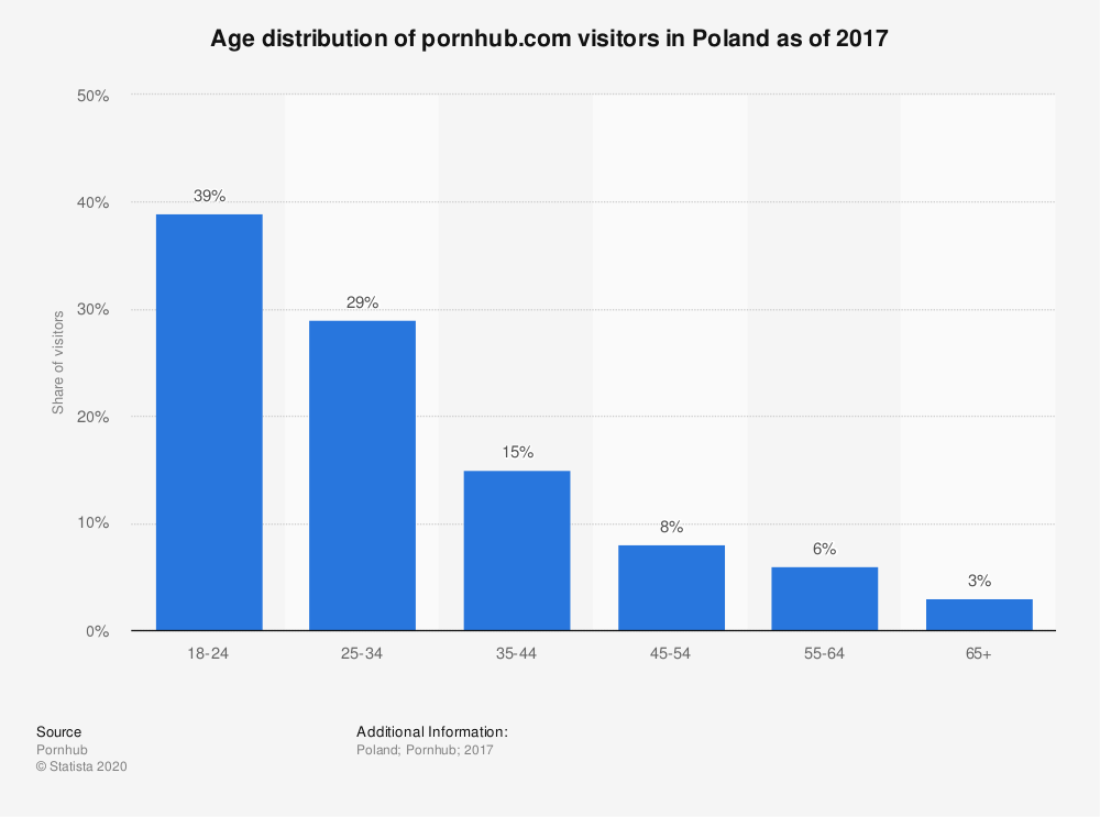 Statistic: Age distribution of pornhub.com visitors in Poland as of 2017 | Statista