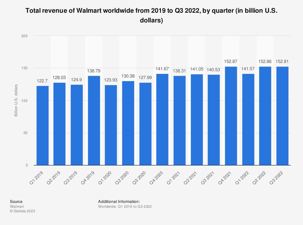Statistic: Total revenue of Walmart worldwide from 2019 to 2020, by quarter (in billion U.S. dollars)   Statista
