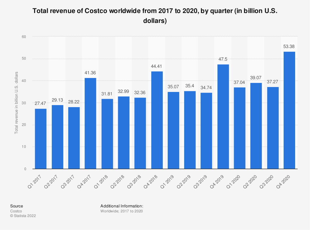Statistic: Total revenue of Costco worldwide from 2017 to 2020, by quarter (in billion U.S. dollars) | Statista